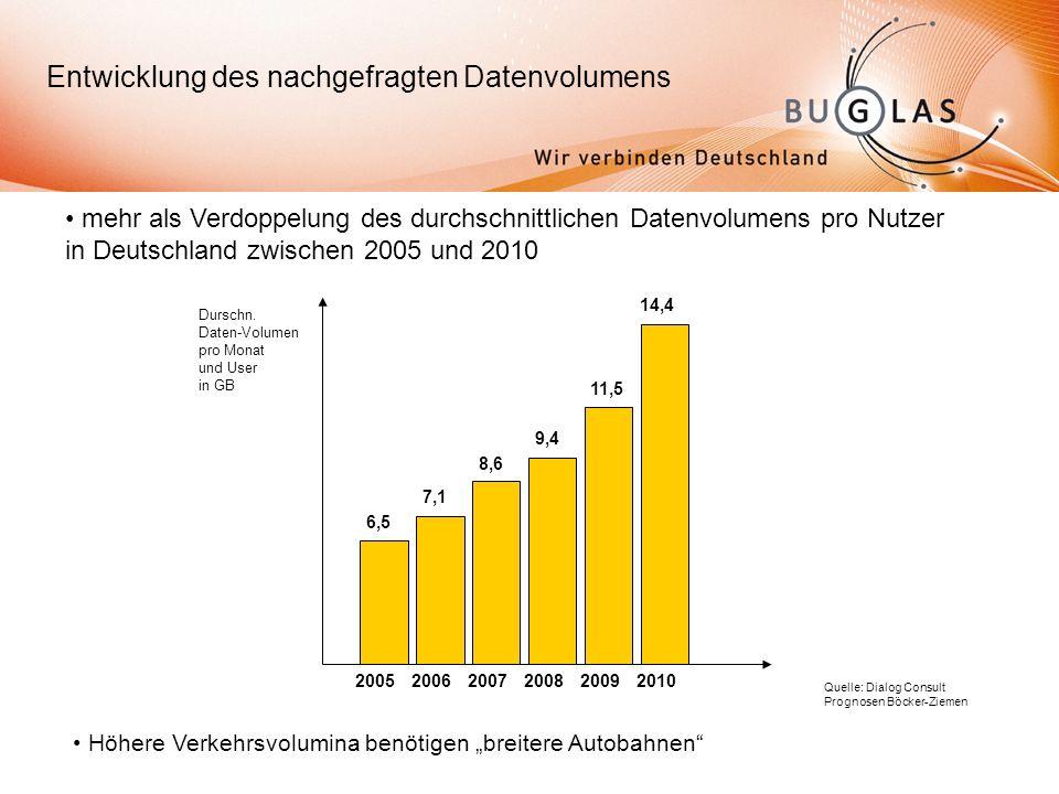 Entwicklung des nachgefragten Datenvolumens mehr als Verdoppelung des durchschnittlichen Datenvolumens pro Nutzer in Deutschland zwischen 2005 und 2010 Quelle: Dialog Consult Prognosen Böcker-Ziemen Höhere Verkehrsvolumina benötigen breitere Autobahnen 200520062007200820092010 6,5 7,1 8,6 9,4 11,5 14,4 Durschn.