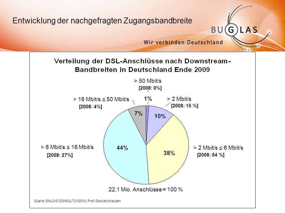 Entwicklung der nachgefragten Zugangsbandbreite > 2 Mbit/s 6 Mbit/s [2008: 54 %] > 6 Mbit/s 16 Mbit/s [2008: 27%] > 16 Mbit/s 50 Mbit/s [2008: 4%] > 2 Mbit/s [2008: 15 %] > 50 Mbit/s [2008: 0%] 1% 7% 44% 38% 10% Quelle: DIALOG CONSULT 01/2010, Prof.