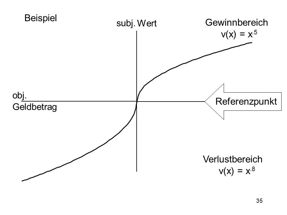 35 Beispiel Gewinnbereich v(x) = x.5 Verlustbereich v(x) = x.8 obj. Geldbetrag subj. Wert Referenzpunkt