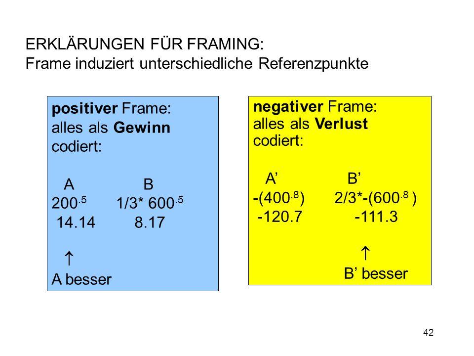 42 ERKLÄRUNGEN FÜR FRAMING: Frame induziert unterschiedliche Referenzpunkte negativer Frame: alles als Verlust codiert: A B -(400.8 ) 2/3*-(600.8 ) -1