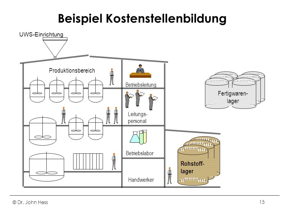 © Dr. John Hess15 Beispiel Kostenstellenbildung Produktionsbereich Betriebslabor Betriebsleitung Leitungs- personal Rohstoff- lager Fertigwaren- lager