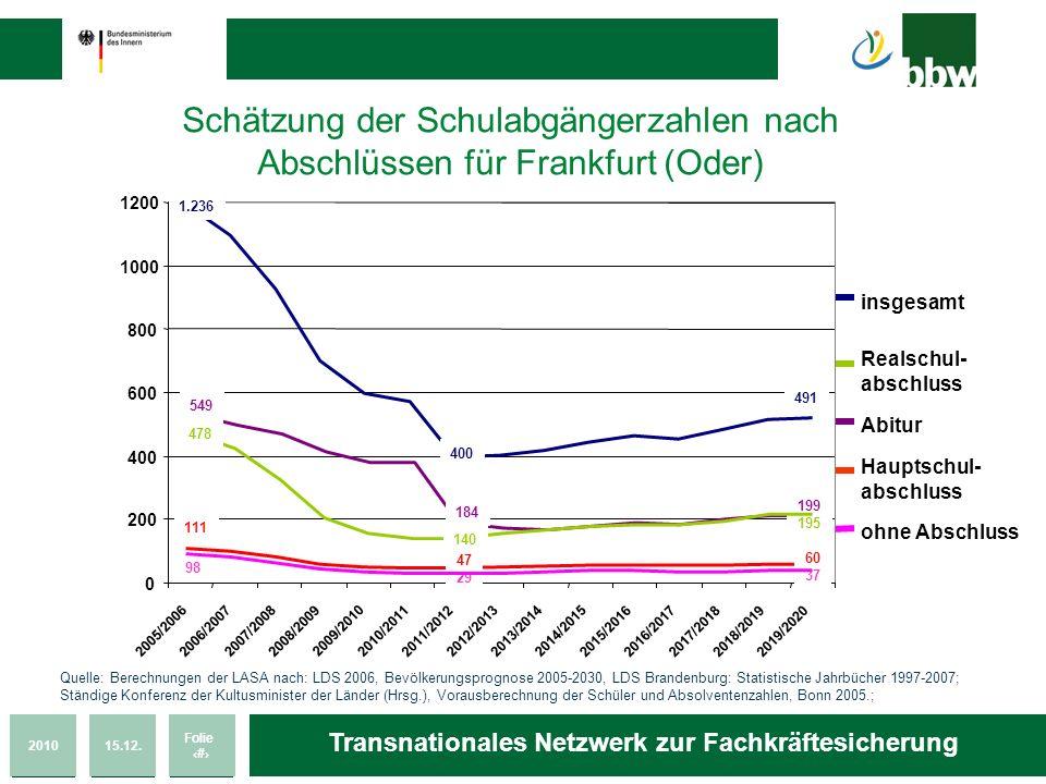 201015.12. Folie 10 Transnationales Netzwerk zur Fachkräftesicherung Schätzung der Schulabgängerzahlen nach Abschlüssen für Frankfurt (Oder) insgesamt