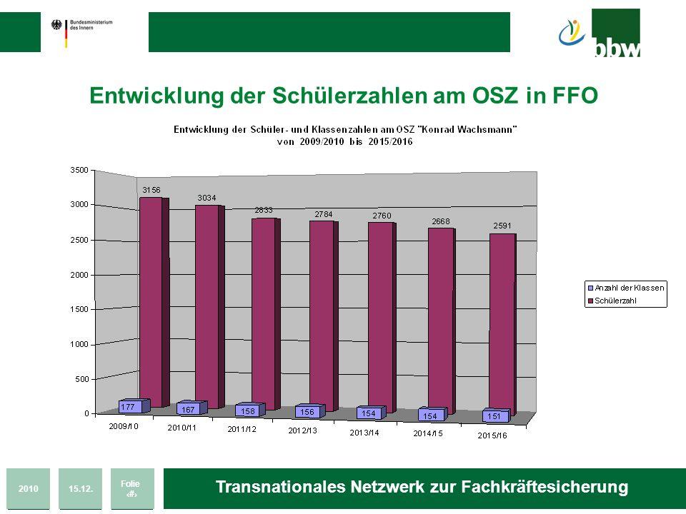 201015.12. Folie 11 Transnationales Netzwerk zur Fachkräftesicherung Entwicklung der Schülerzahlen am OSZ in FFO