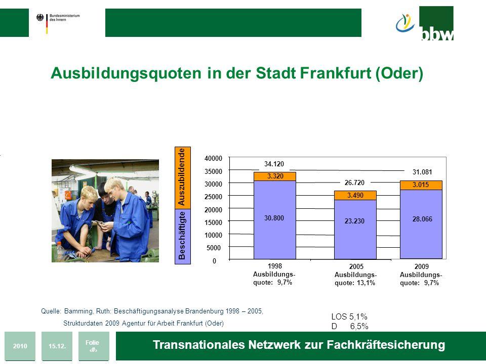 201015.12. Folie 12 Transnationales Netzwerk zur Fachkräftesicherung Ausbildungsquoten in der Stadt Frankfurt (Oder) Auszubildende Beschäftigte Quelle