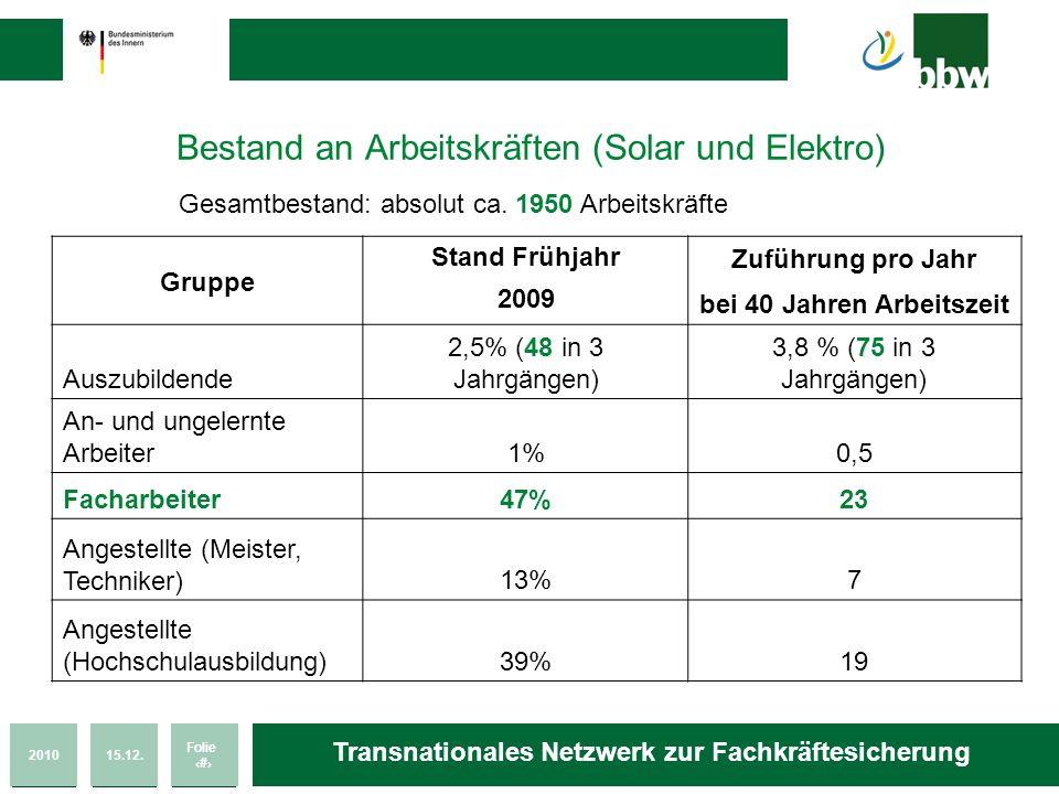 201015.12. Folie 13 Transnationales Netzwerk zur Fachkräftesicherung Bestand an Arbeitskräften (Solar und Elektro) Gesamtbestand: absolut ca. 1950 Arb