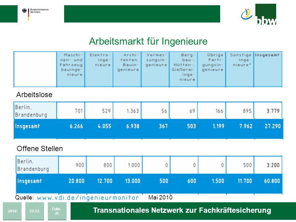201015.12. Folie 14 Transnationales Netzwerk zur Fachkräftesicherung Arbeitsmarkt für Ingenieure Arbeitslose Offene Stellen Quelle: Mai 2010
