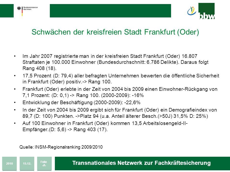 201015.12. Folie 17 Transnationales Netzwerk zur Fachkräftesicherung Schwächen der kreisfreien Stadt Frankfurt (Oder) Im Jahr 2007 registrierte man in