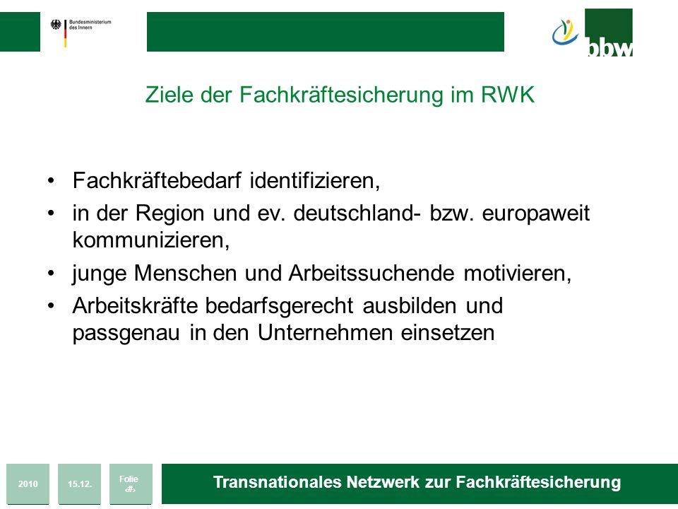 201015.12. Folie 20 Transnationales Netzwerk zur Fachkräftesicherung Ziele der Fachkräftesicherung im RWK Fachkräftebedarf identifizieren, in der Regi
