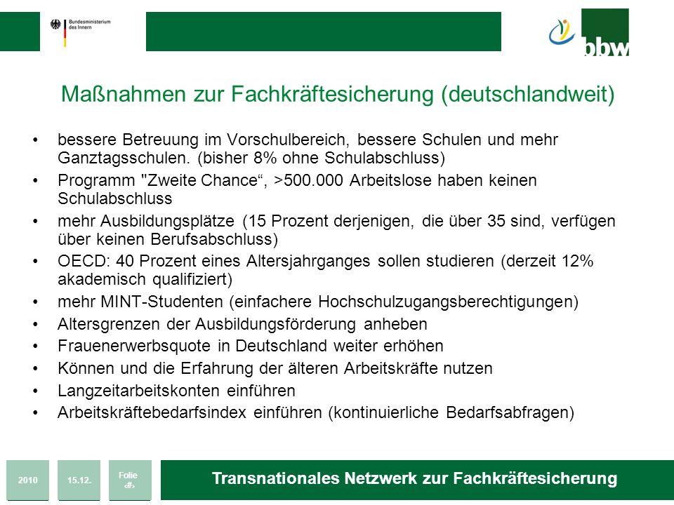 201015.12. Folie 21 Transnationales Netzwerk zur Fachkräftesicherung Maßnahmen zur Fachkräftesicherung (deutschlandweit) bessere Betreuung im Vorschul