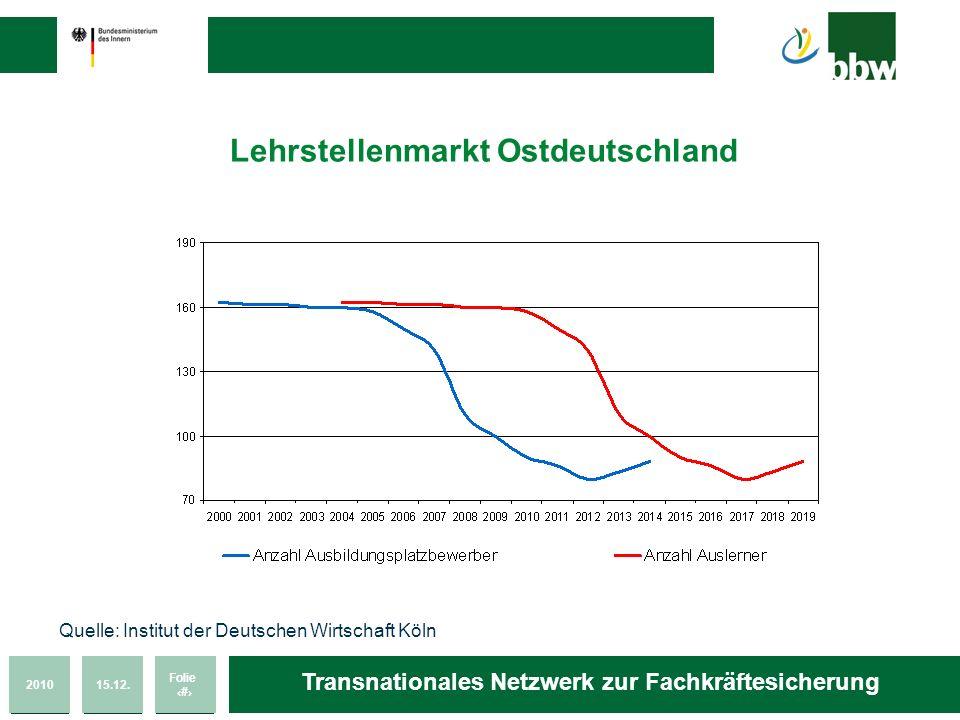 201015.12. Folie 44 Transnationales Netzwerk zur Fachkräftesicherung Lehrstellenmarkt Ostdeutschland Quelle: Institut der Deutschen Wirtschaft Köln