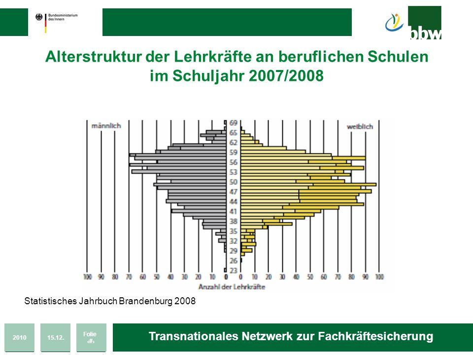 201015.12. Folie 45 Transnationales Netzwerk zur Fachkräftesicherung Alterstruktur der Lehrkräfte an beruflichen Schulen im Schuljahr 2007/2008 Statis