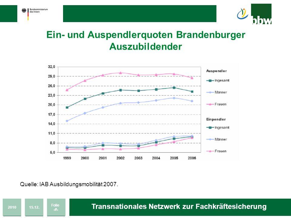 201015.12. Folie 46 Transnationales Netzwerk zur Fachkräftesicherung Ein- und Auspendlerquoten Brandenburger Auszubildender Quelle: IAB Ausbildungsmob