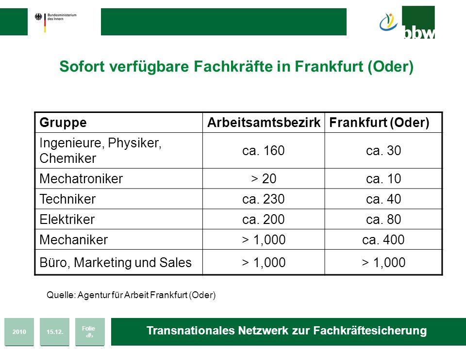 201015.12. Folie 48 Transnationales Netzwerk zur Fachkräftesicherung Sofort verfügbare Fachkräfte in Frankfurt (Oder) GruppeArbeitsamtsbezirkFrankfurt