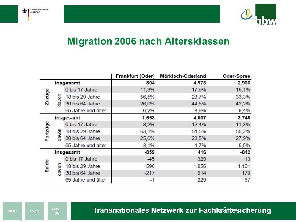 201015.12. Folie 49 Transnationales Netzwerk zur Fachkräftesicherung Migration 2006 nach Altersklassen