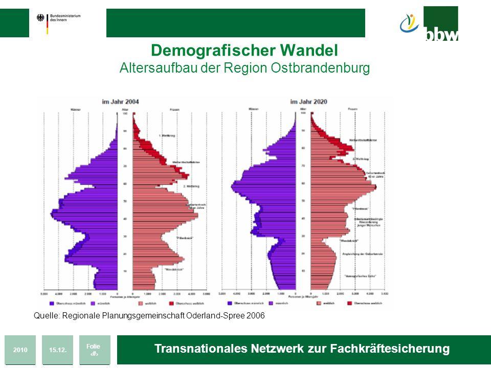 201015.12. Folie 5 Transnationales Netzwerk zur Fachkräftesicherung Demografischer Wandel Altersaufbau der Region Ostbrandenburg Quelle: Regionale Pla