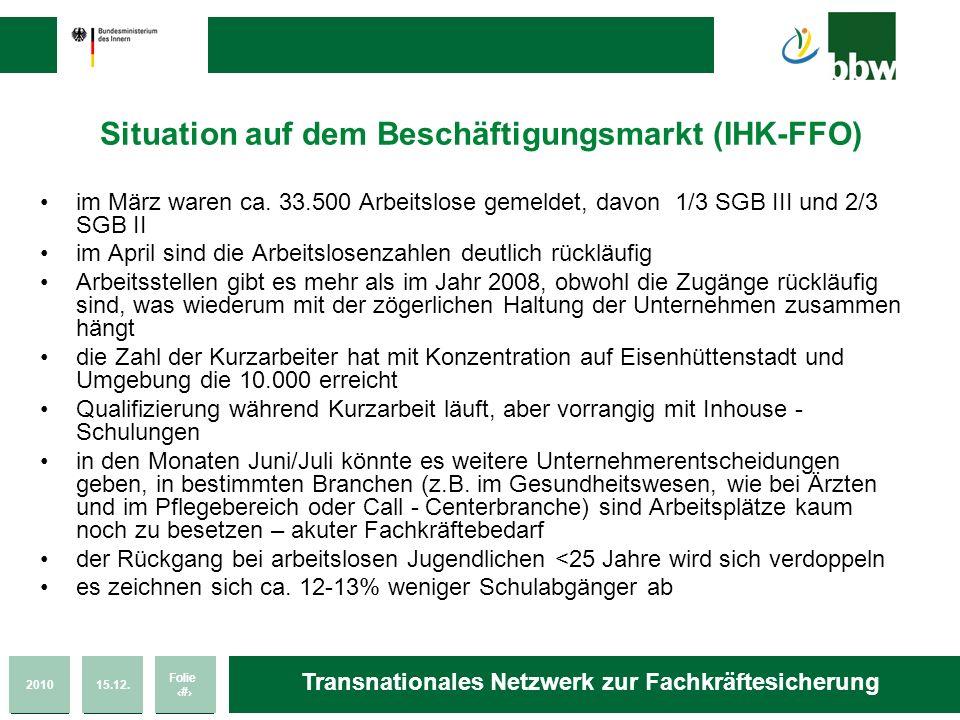 201015.12. Folie 53 Transnationales Netzwerk zur Fachkräftesicherung Situation auf dem Beschäftigungsmarkt (IHK-FFO) im März waren ca. 33.500 Arbeitsl