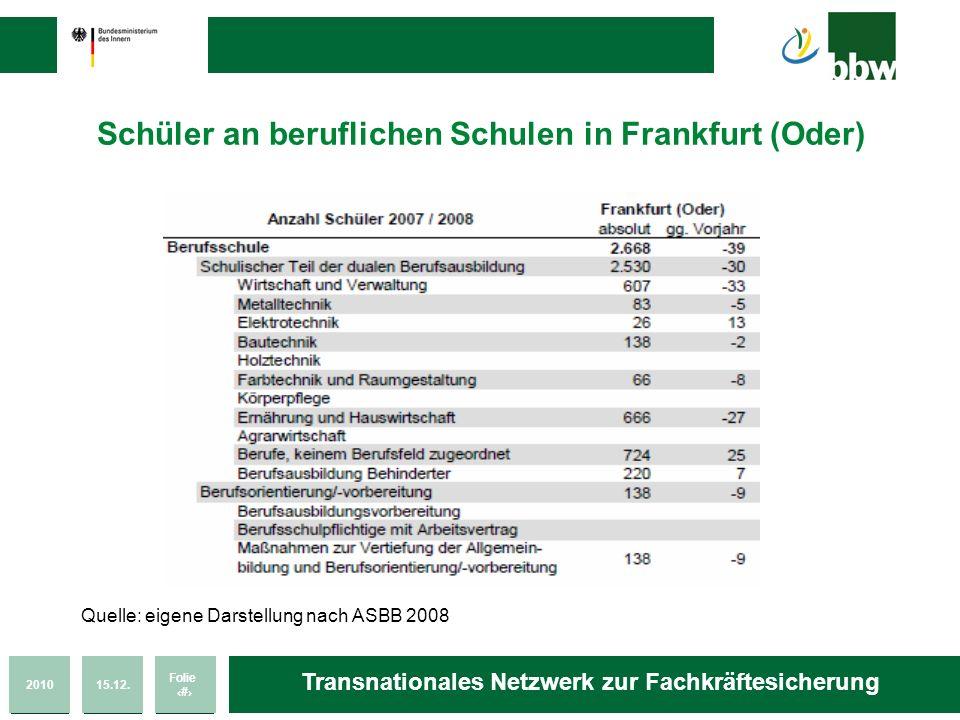 201015.12. Folie 54 Transnationales Netzwerk zur Fachkräftesicherung Schüler an beruflichen Schulen in Frankfurt (Oder) Quelle: eigene Darstellung nac