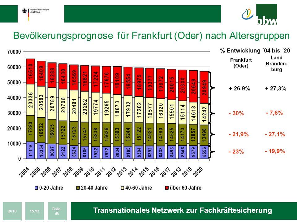 201015.12. Folie 6 Transnationales Netzwerk zur Fachkräftesicherung Bevölkerungsprognose für Frankfurt (Oder) nach Altersgruppen