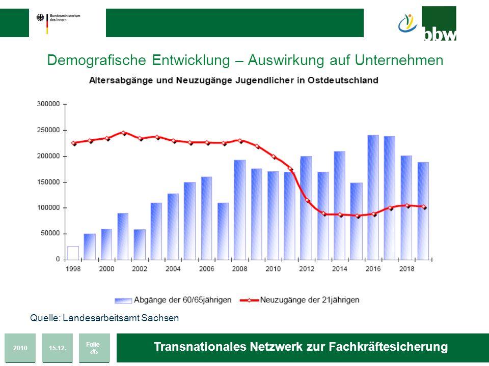 201015.12. Folie 7 Transnationales Netzwerk zur Fachkräftesicherung Demografische Entwicklung – Auswirkung auf Unternehmen Quelle: Landesarbeitsamt Sa