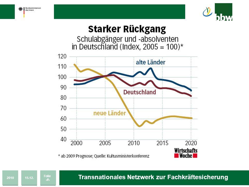 201015.12. Folie 8 Transnationales Netzwerk zur Fachkräftesicherung