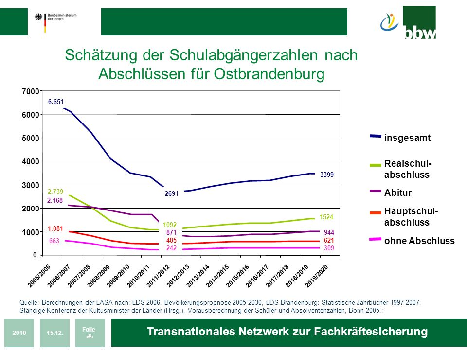 201015.12. Folie 9 Transnationales Netzwerk zur Fachkräftesicherung Schätzung der Schulabgängerzahlen nach Abschlüssen für Ostbrandenburg Quelle: Bere