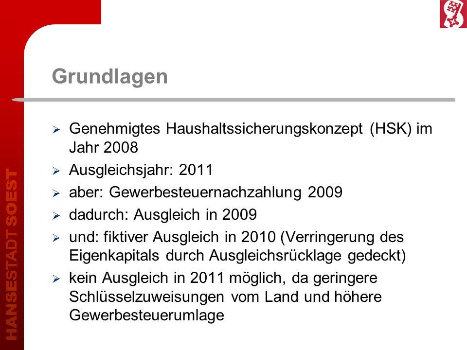 Grundlagen Genehmigtes Haushaltssicherungskonzept (HSK) im Jahr 2008 Ausgleichsjahr: 2011 aber: Gewerbesteuernachzahlung 2009 dadurch: Ausgleich in 20