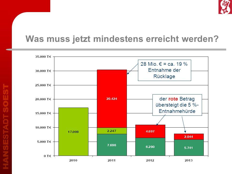 Was muss jetzt mindestens erreicht werden? 28 Mio. = ca. 19 % Entnahme der Rücklage der rote Betrag übersteigt die 5 %- Entnahmehürde