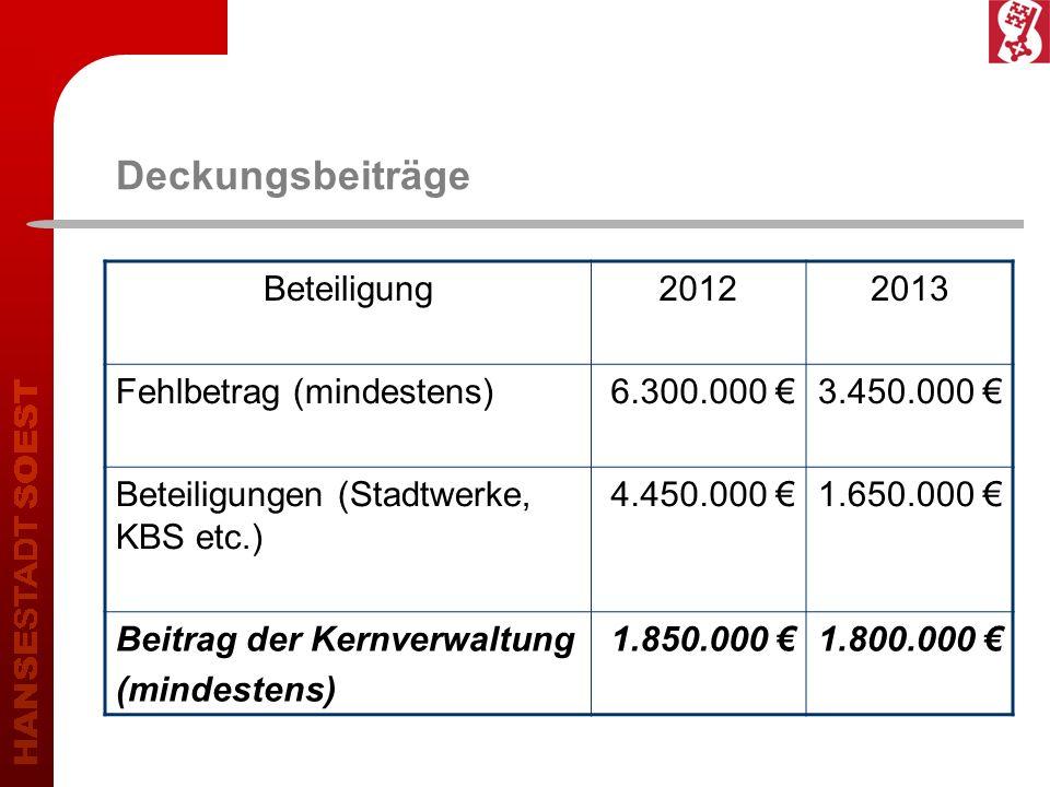 Deckungsbeiträge Beteiligung20122013 Fehlbetrag (mindestens)6.300.000 3.450.000 Beteiligungen (Stadtwerke, KBS etc.) 4.450.000 1.650.000 Beitrag der K