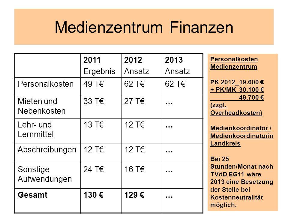 Medienzentrum Finanzen Personalkosten Medienzentrum PK 2012 19.600 + PK/MK30.100 49.700 (zzgl. Overheadkosten) Medienkoordinator / Medienkoordinatorin
