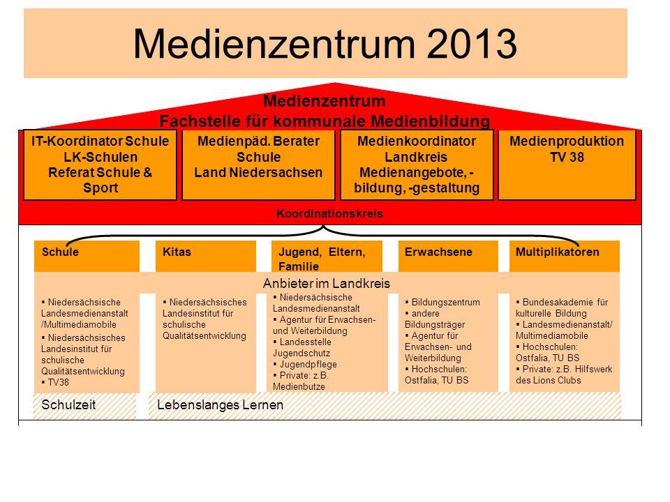 KitasSchule Schulzeit Medienzentrum 2013 ErwachseneMultiplikatorenJugend, Eltern, Familie Niedersächsische Landesmedienanstalt Agentur für Erwachsen-
