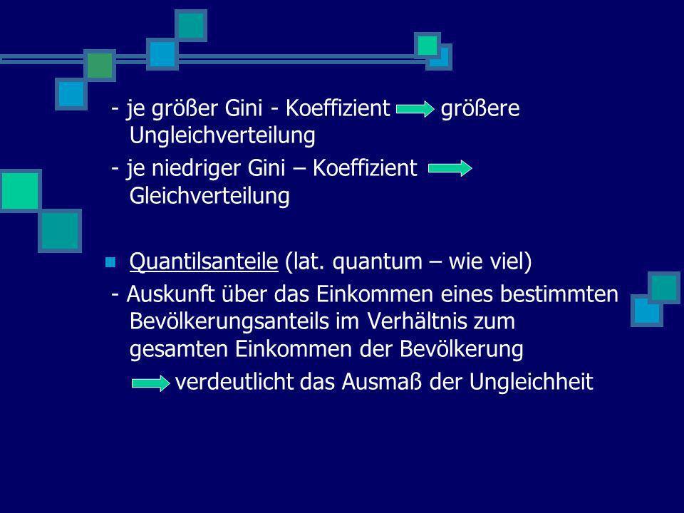 - je größer Gini - Koeffizient größere Ungleichverteilung - je niedriger Gini – Koeffizient Gleichverteilung Quantilsanteile (lat. quantum – wie viel)