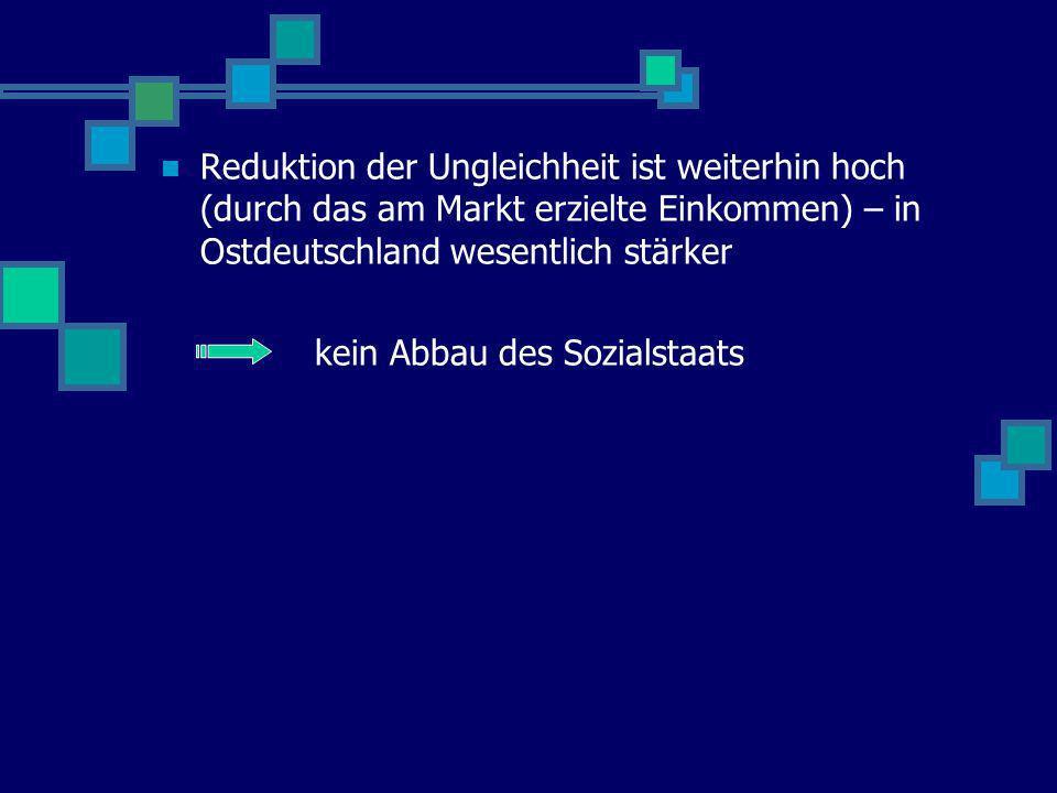 Reduktion der Ungleichheit ist weiterhin hoch (durch das am Markt erzielte Einkommen) – in Ostdeutschland wesentlich stärker kein Abbau des Sozialstaa