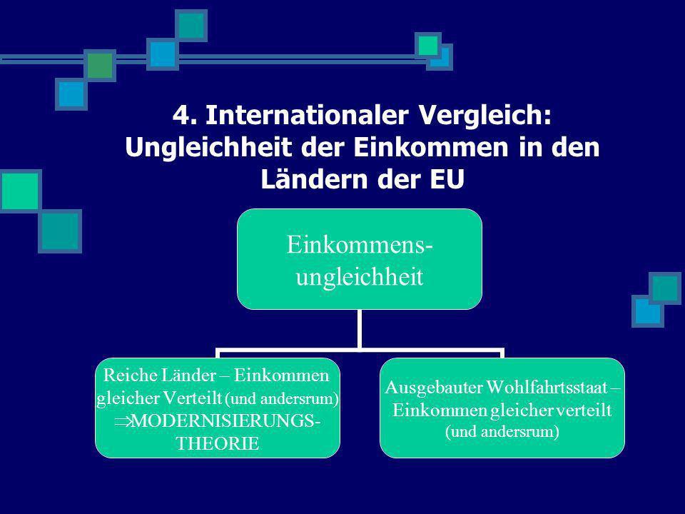 4. Internationaler Vergleich: Ungleichheit der Einkommen in den Ländern der EU Einkommens- ungleichheit Reiche Länder – Einkommen gleicher Verteilt (u
