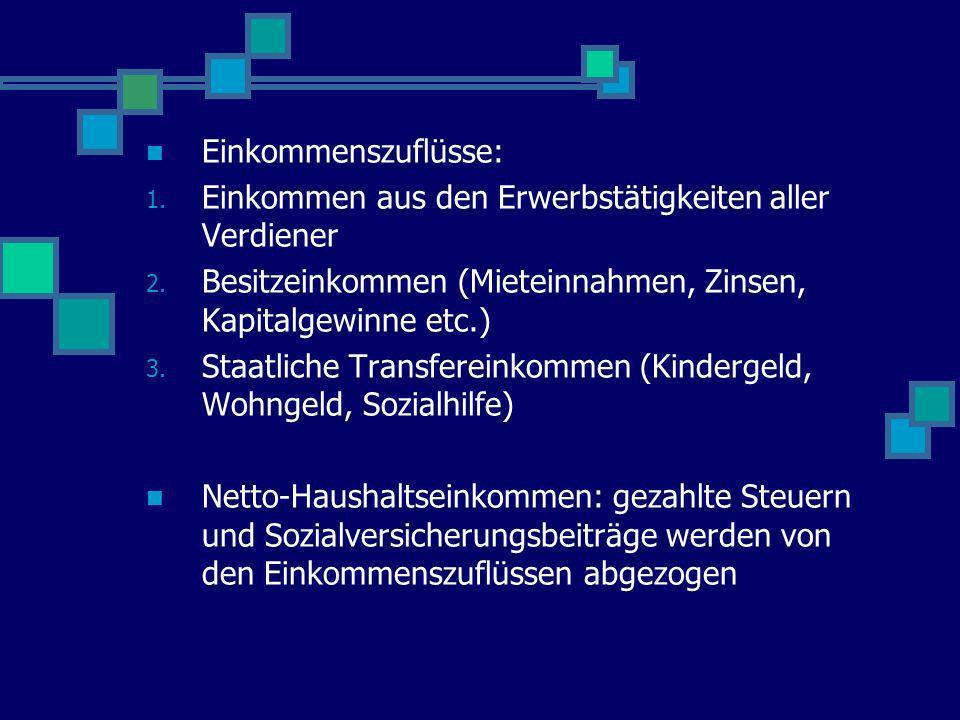 Einkommenszuflüsse: 1. Einkommen aus den Erwerbstätigkeiten aller Verdiener 2. Besitzeinkommen (Mieteinnahmen, Zinsen, Kapitalgewinne etc.) 3. Staatli