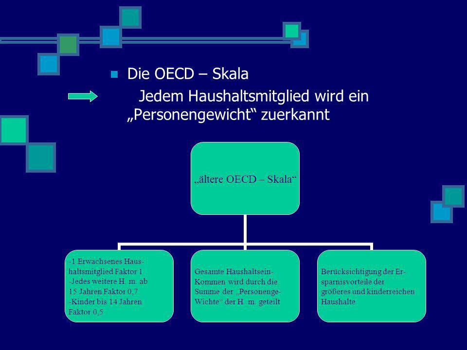 Die OECD – Skala Jedem Haushaltsmitglied wird ein Personengewicht zuerkannt ältere OECD – Skala -1.Erwachsenes Haus- haltsmitglied Faktor 1 -Jedes wei