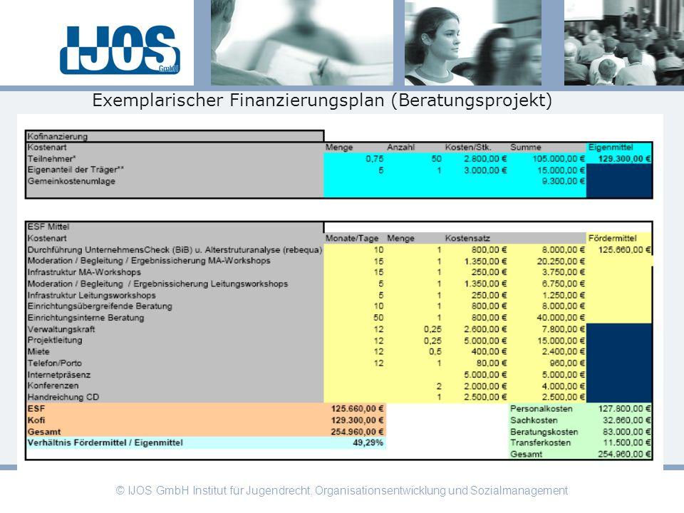 © IJOS GmbH Institut für Jugendrecht, Organisationsentwicklung und Sozialmanagement Exemplarischer Finanzierungsplan (Beratungsprojekt)