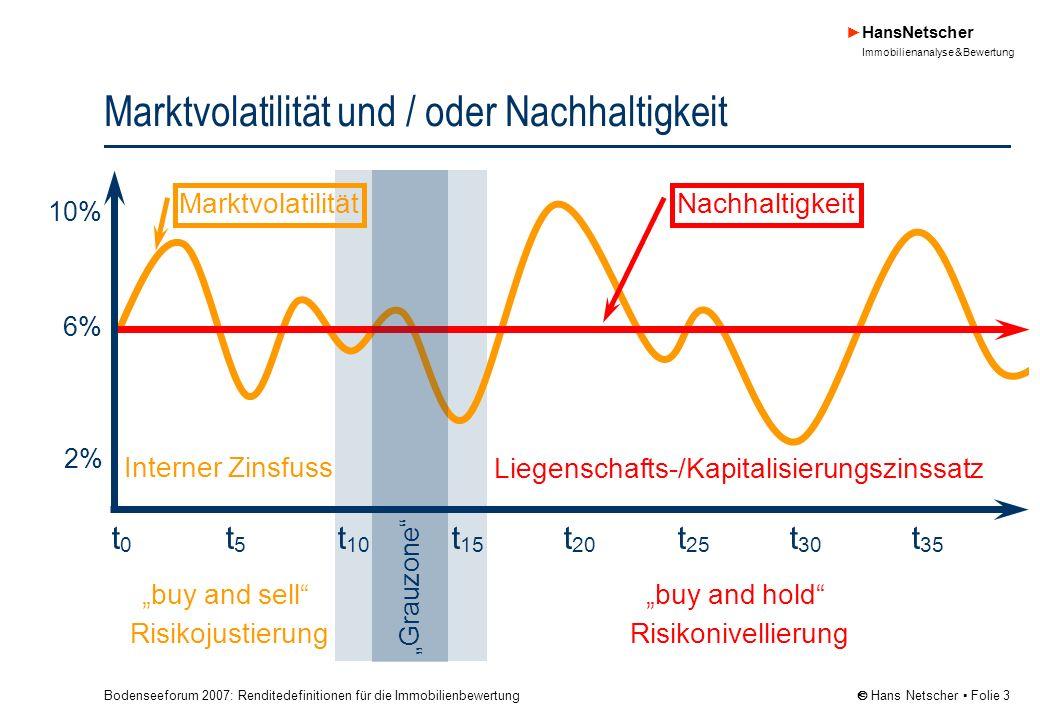 Bodenseeforum 2007: Renditedefinitionen für die Immobilienbewertung HansNetscher Immobilienanalyse & Bewertung Hans Netscher Folie 3 Marktvolatilität und / oder Nachhaltigkeit t 0 t 5 t 10 t 15 t 20 t 25 t 30 t 35 buy and sell Risikojustierung 6% buy and hold Risikonivellierung 10% 2% Liegenschafts-/Kapitalisierungszinssatz Interner Zinsfuss MarktvolatilitätNachhaltigkeit Grauzone