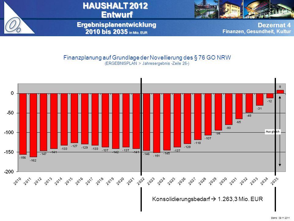 Dezernat 0 Verwaltungsführung Dezernat 4 Finanzen, Gesundheit, Kultur Ergebnisplanentwicklung 2010 bis 2035 in Mio.