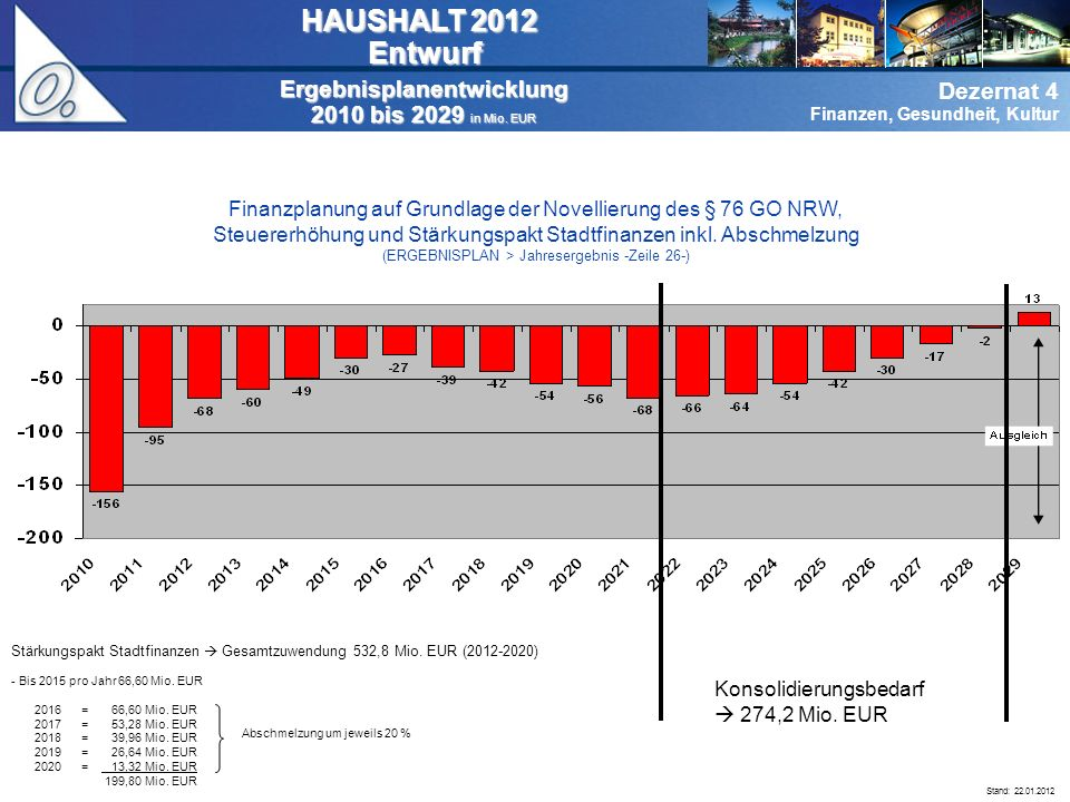 Dezernat 0 Verwaltungsführung Dezernat 4 Finanzen, Gesundheit, Kultur Ergebnisplanentwicklung 2010 bis 2029 in Mio.