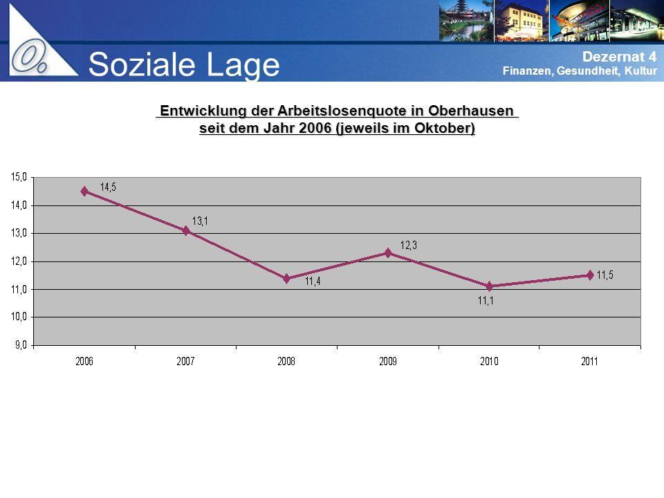 Dezernat 0 Verwaltungsführung Dezernat 4 Finanzen, Gesundheit, Kultur Soziale Lage Entwicklung der Arbeitslosenquote in Oberhausen Entwicklung der Arbeitslosenquote in Oberhausen seit dem Jahr 2006 (jeweils im Oktober)