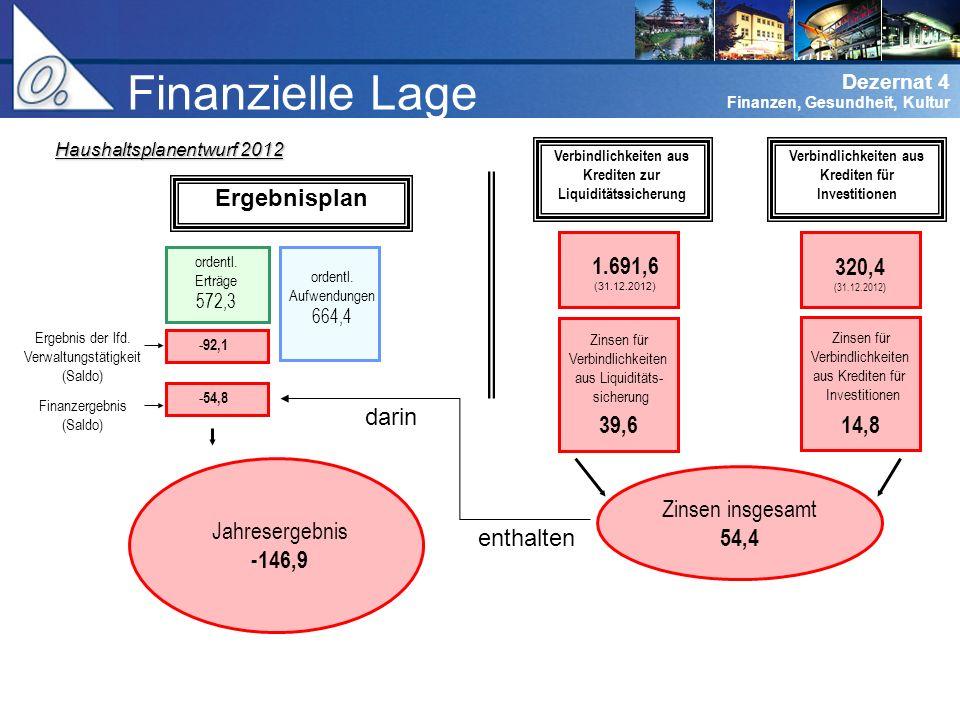 Dezernat 0 Verwaltungsführung Dezernat 4 Finanzen, Gesundheit, Kultur Finanzielle Lage Ergebnisplan Verbindlichkeiten aus Krediten zur Liquiditätssicherung ordentl.