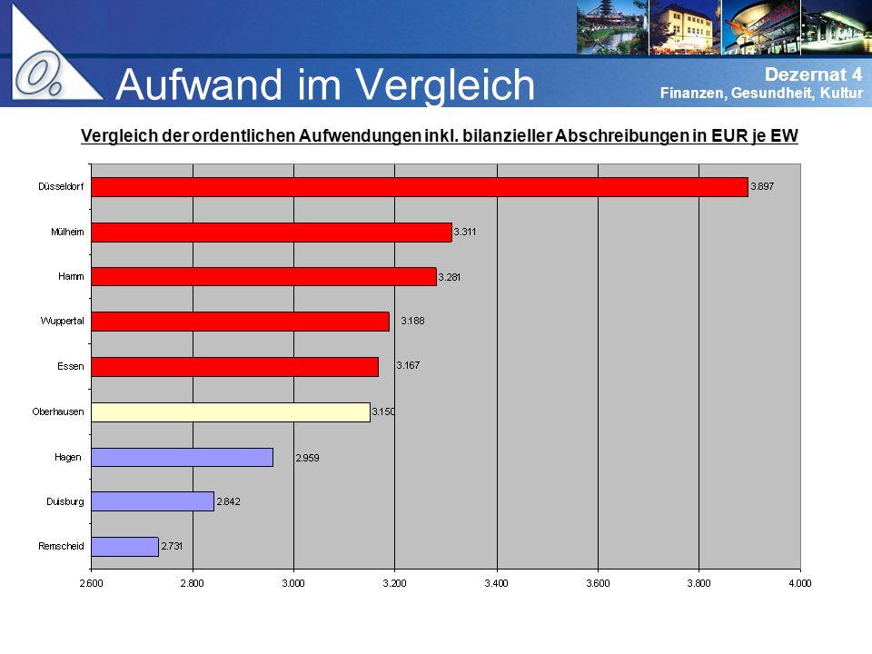 Dezernat 0 Verwaltungsführung Dezernat 4 Finanzen, Gesundheit, Kultur Erträge Vergleich der ordentlichen Erträge in EUR je EW