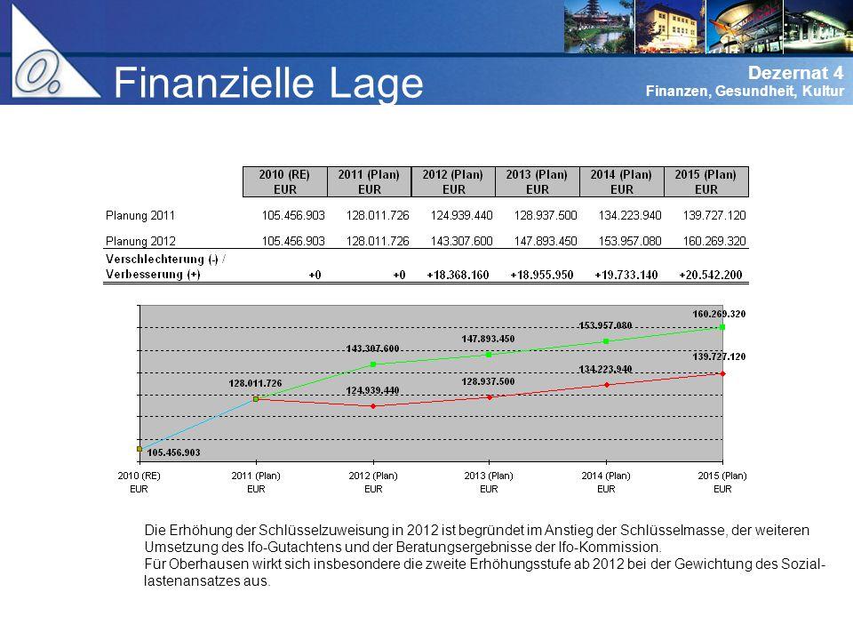 Dezernat 0 Verwaltungsführung Dezernat 4 Finanzen, Gesundheit, Kultur Finanzielle Lage