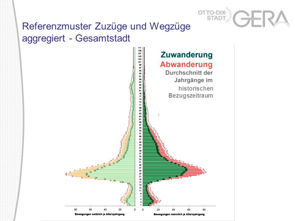 historischen Bezugszeitraum Referenzmuster Zuzüge und Wegzüge aggregiert - Gesamtstadt