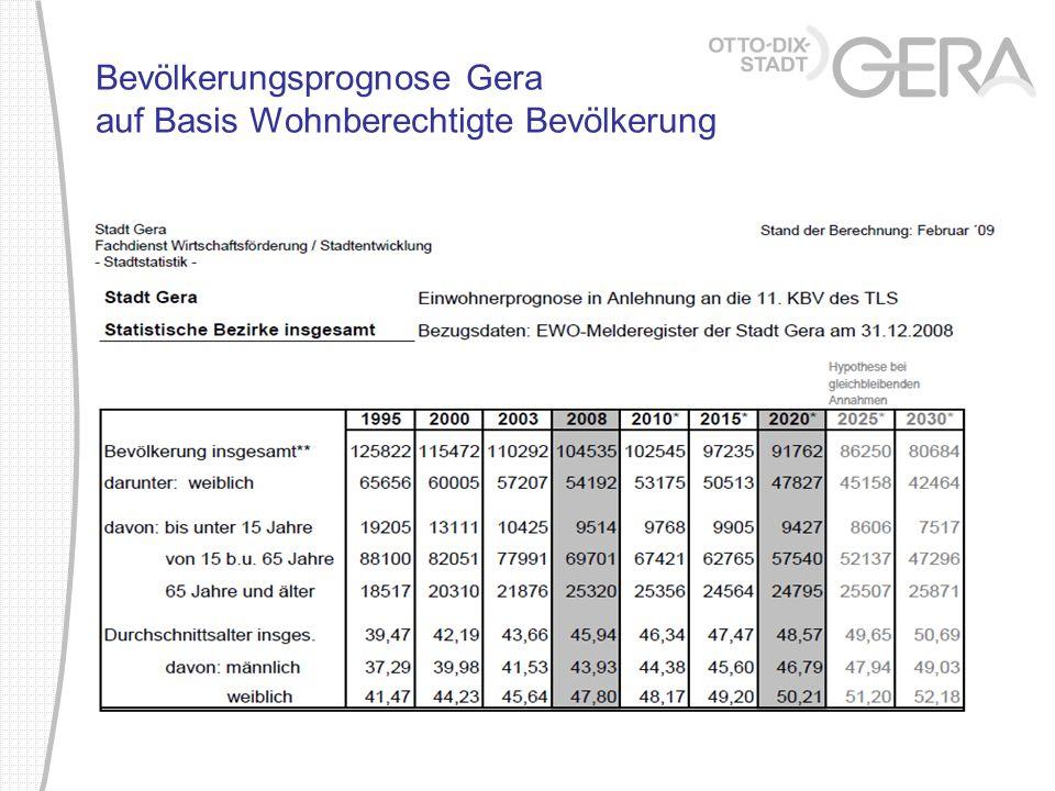 Bevölkerungsprognose Gera auf Basis Wohnberechtigte Bevölkerung