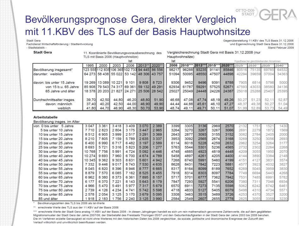 Bevölkerungsprognose Gera, direkter Vergleich mit 11.KBV des TLS auf der Basis Hauptwohnsitze