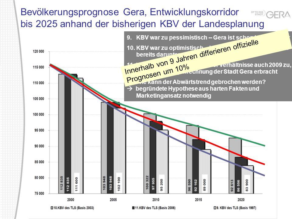 Bevölkerungsprognose Gera, Entwicklungskorridor bis 2025 anhand der bisherigen KBV der Landesplanung 9. KBV war zu pessimistisch -- Gera ist schon heu