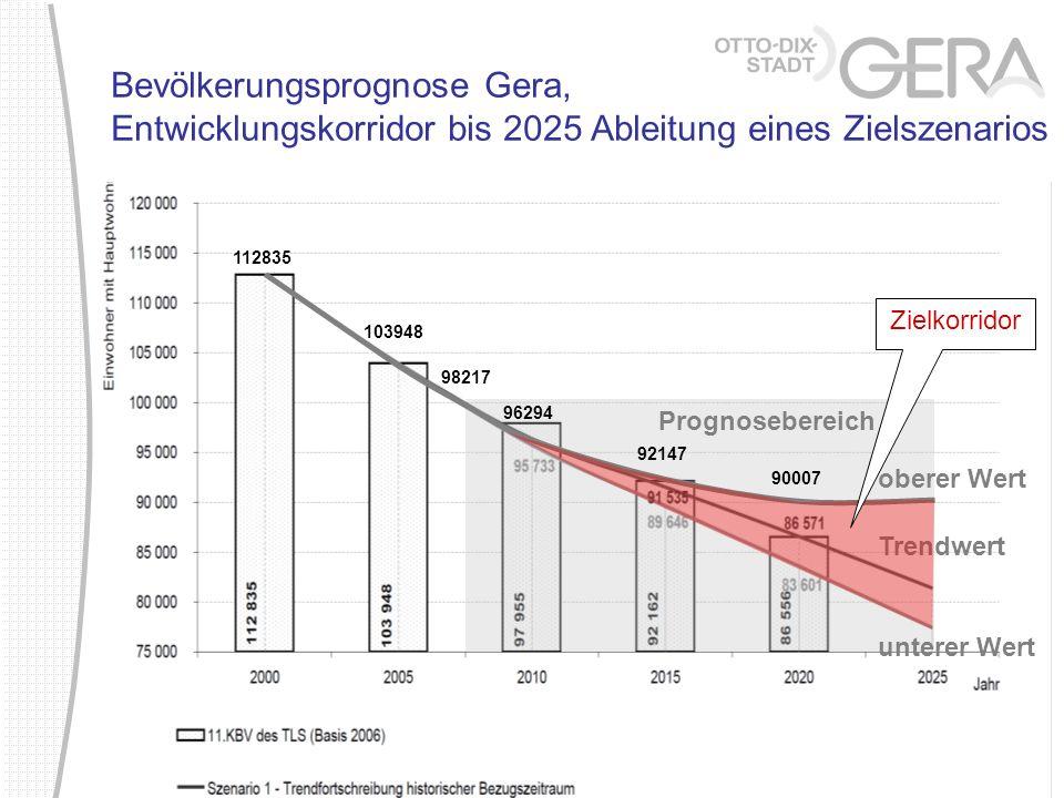 Bevölkerungsprognose Gera, Entwicklungskorridor bis 2025 Ableitung eines Zielszenarios 90007 112835 103948 98217 96294 92147 Prognosebereich oberer We