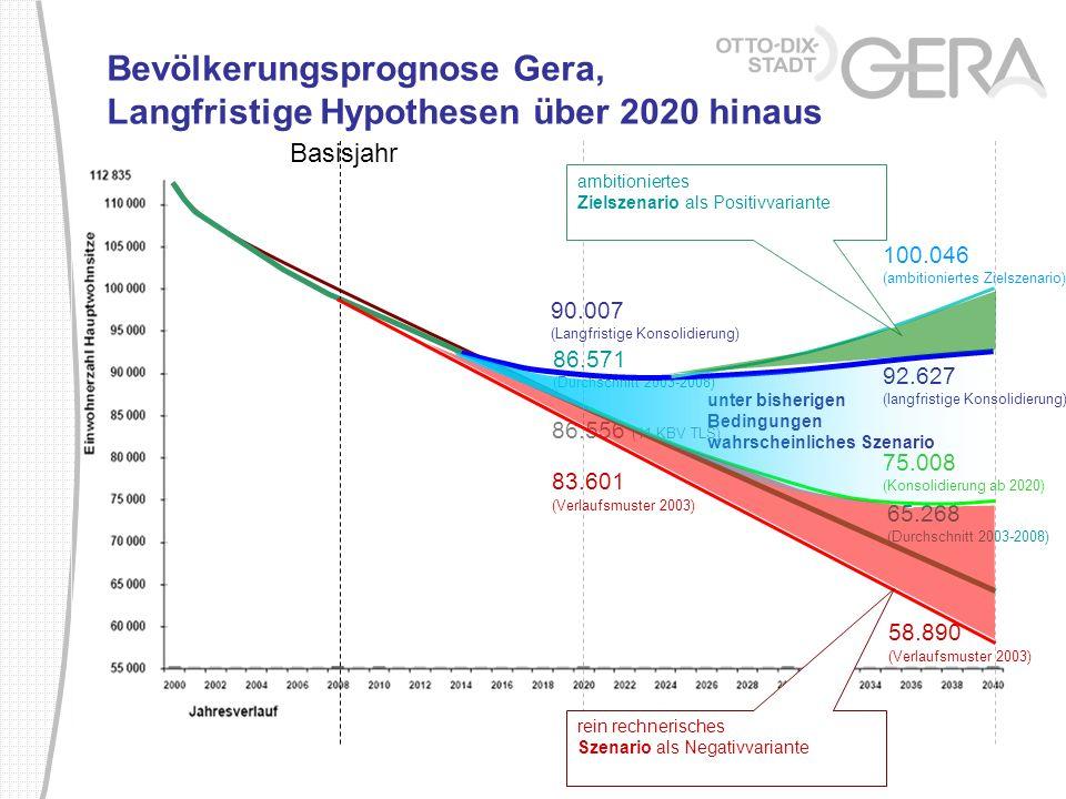 Bevölkerungsprognose Gera, Langfristige Hypothesen über 2020 hinaus Basisjahr 86.556 (11.KBV TLS) 65.268 (Durchschnitt 2003-2008) 86.571 (Durchschnitt