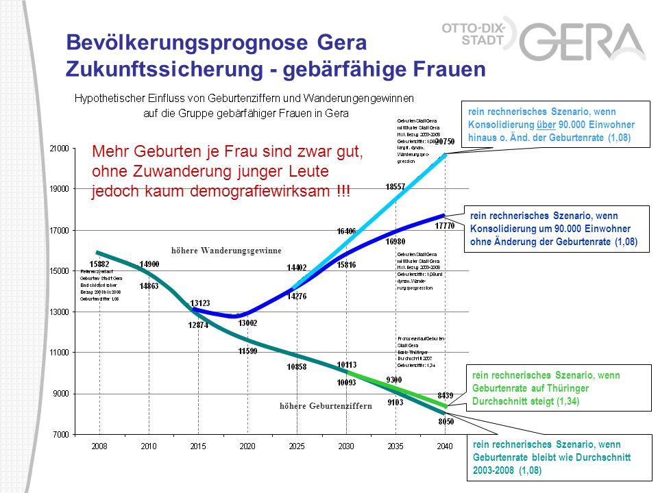 Bevölkerungsprognose Gera Zukunftssicherung - gebärfähige Frauen rein rechnerisches Szenario, wenn Geburtenrate bleibt wie Durchschnitt 2003-2008 (1,0